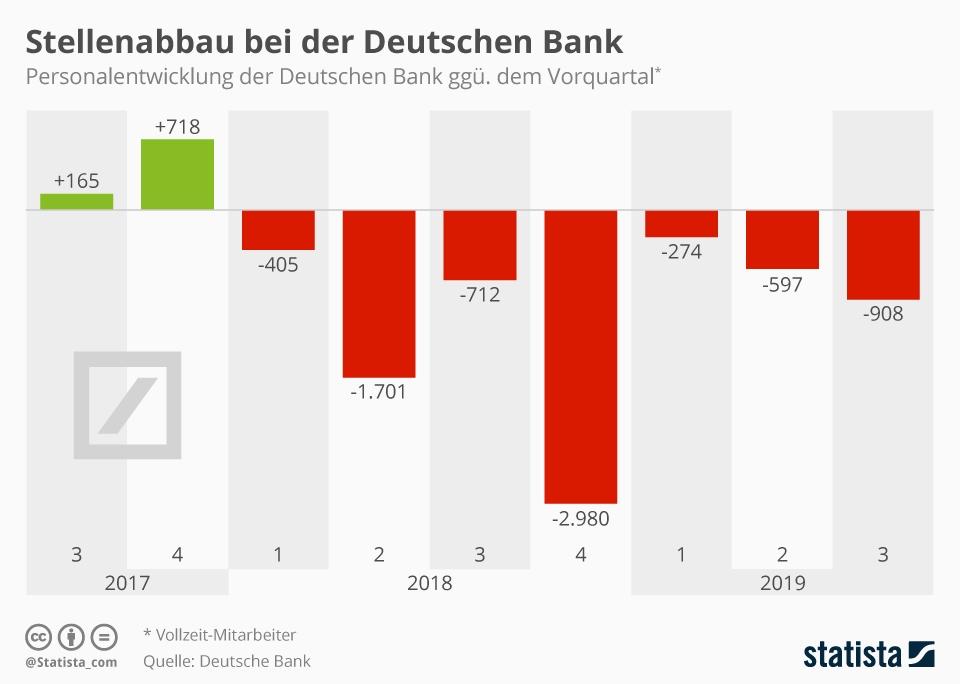 Infografik: Stellenabbau bei der Deutschen Bank | Statista