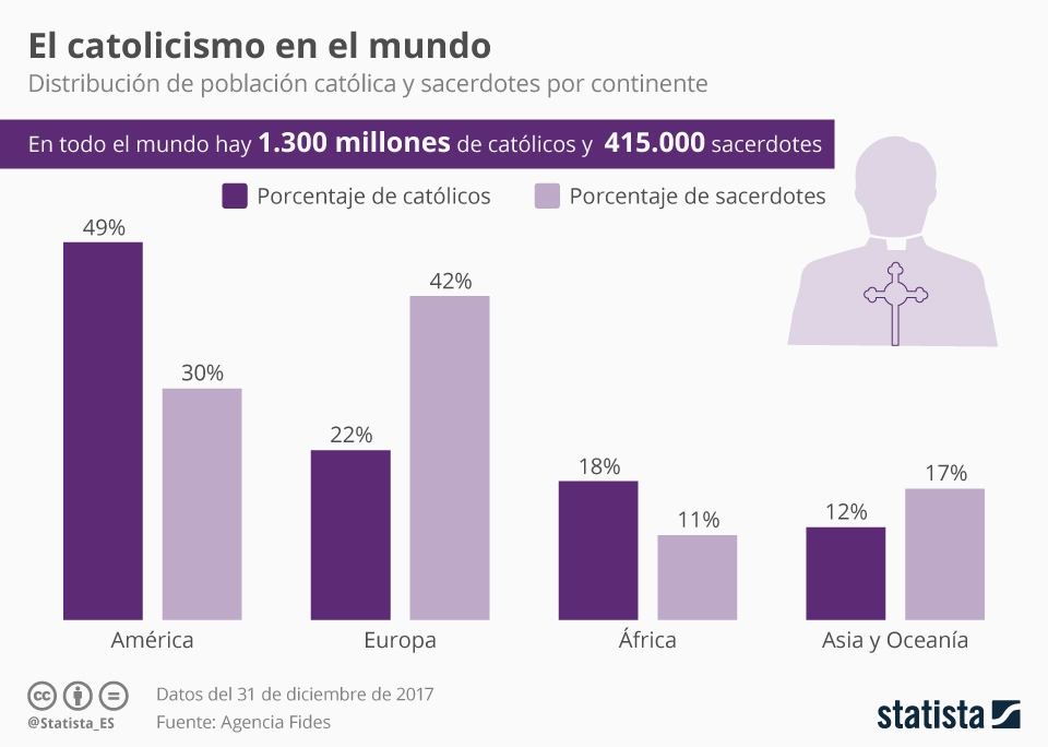 Infografía: América, el continente con la mayor cantidad de católicos   Statista