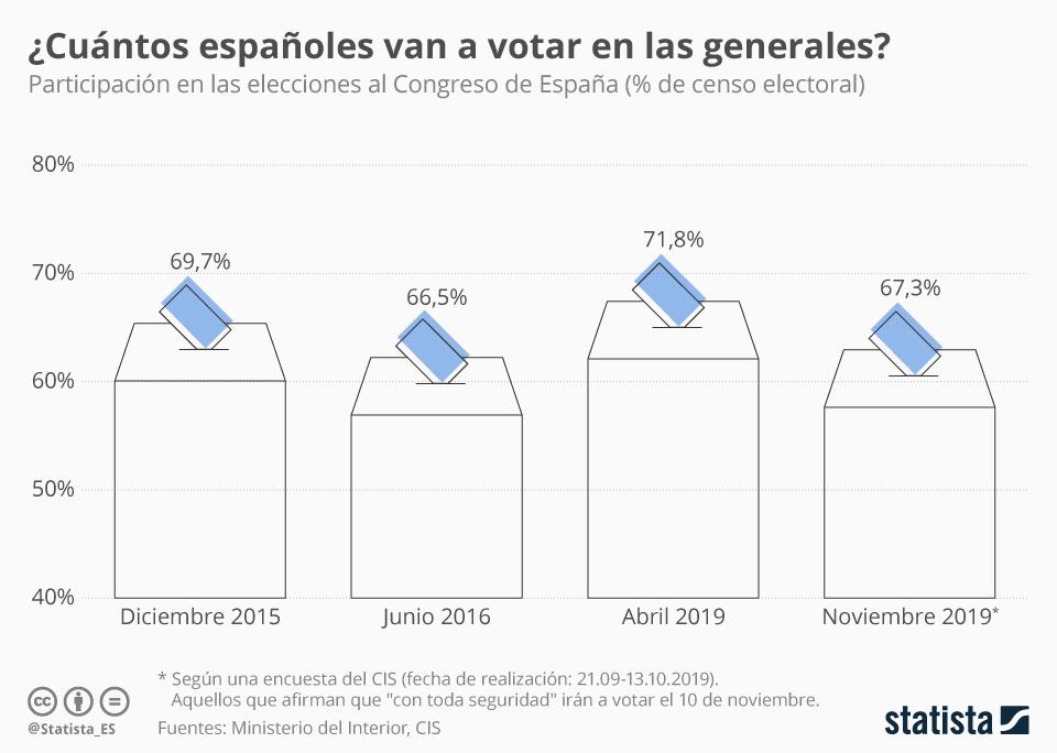 Infografía: ¿Cuántos españoles votarán en las elecciones generales? | Statista