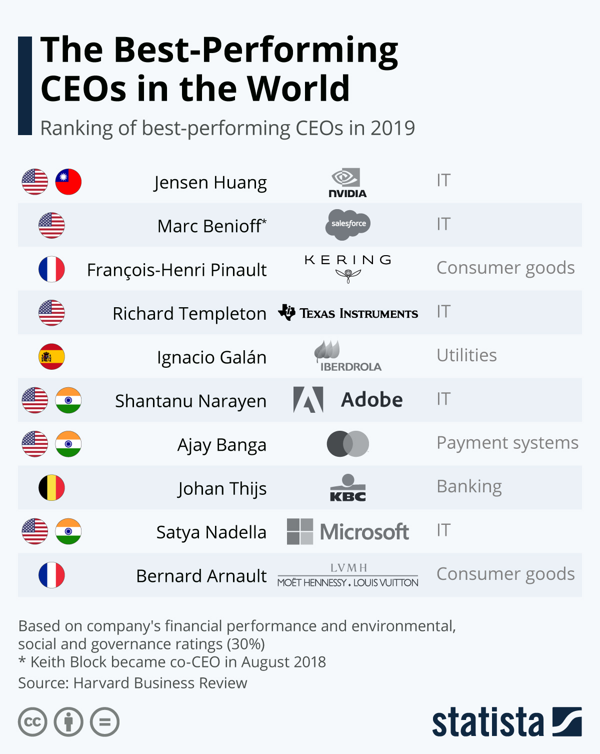 Infographic: The Best-Performing CEOs in the World   Statista