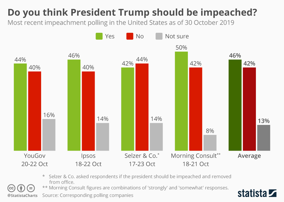 Infographic: Do you think President Trump should be impeached? | Statista