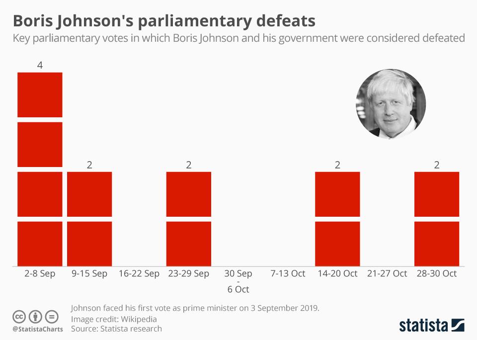 Infographic: Boris Johnson's parliamentary defeats | Statista