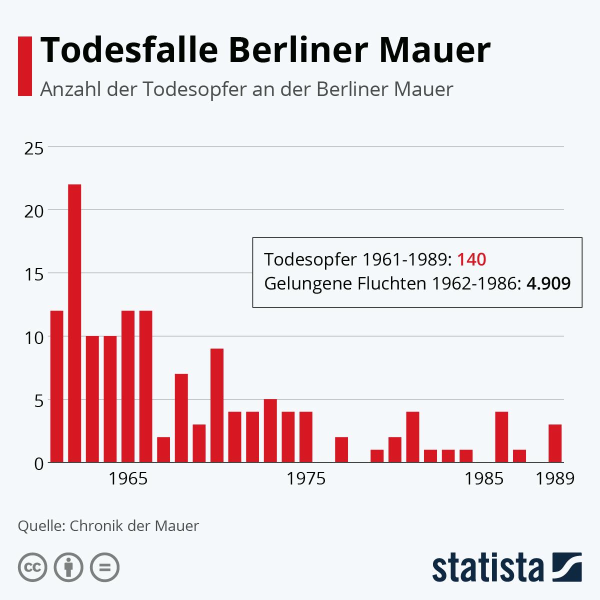 Infografik: Todesfalle Berliner Mauer | Statista