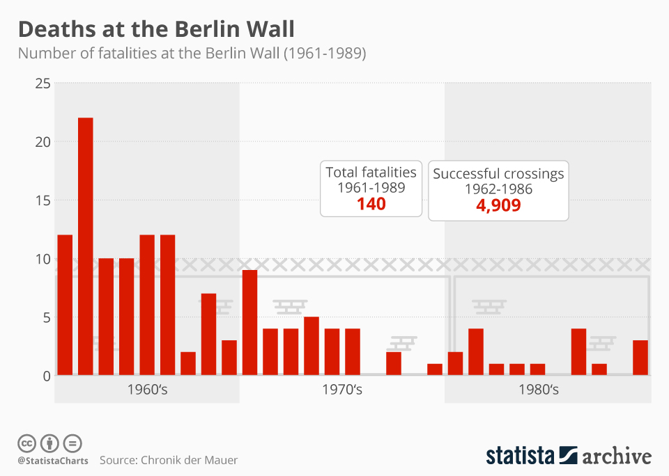 Infographic: Death at the Berlin Wall   Statista
