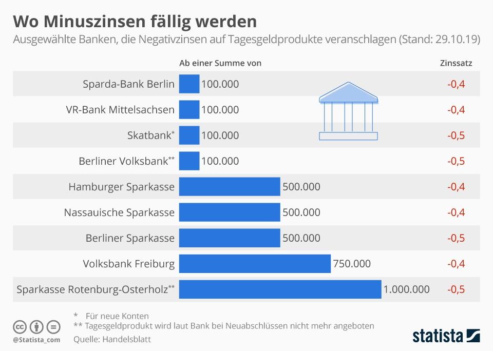 Infografik: Wo Minuszinsen fällig werden | Statista