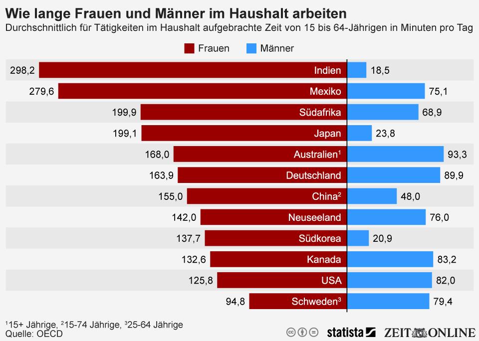 Infografik: Frauen arbeiten weltweit länger im Haushalt als Männer | Statista