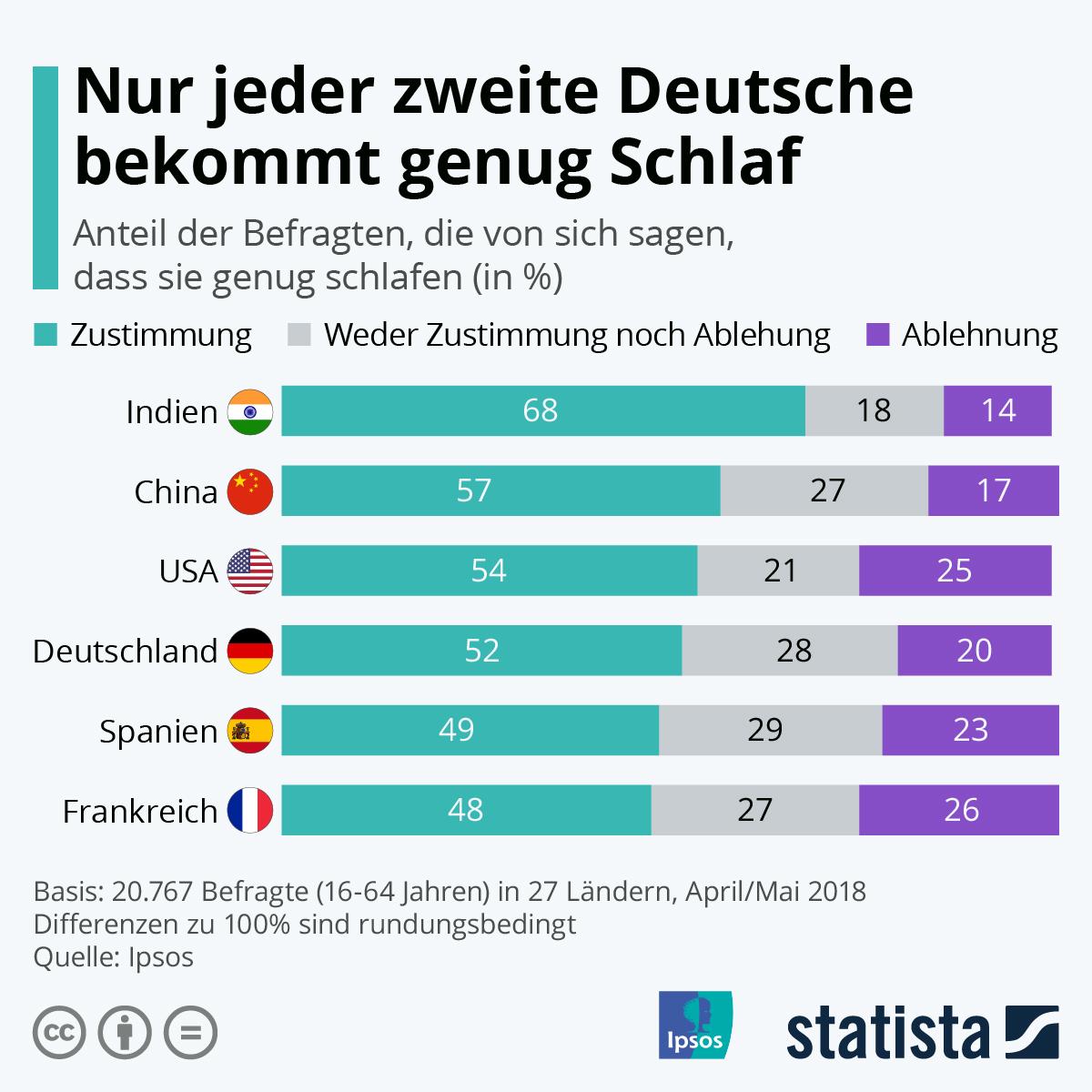 Infografik: Nur jeder zweite Deutsche bekommt genug Schlaf | Statista