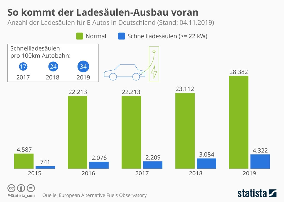 Infografik: So kommt der Ladesäulen-Ausbau voran | Statista