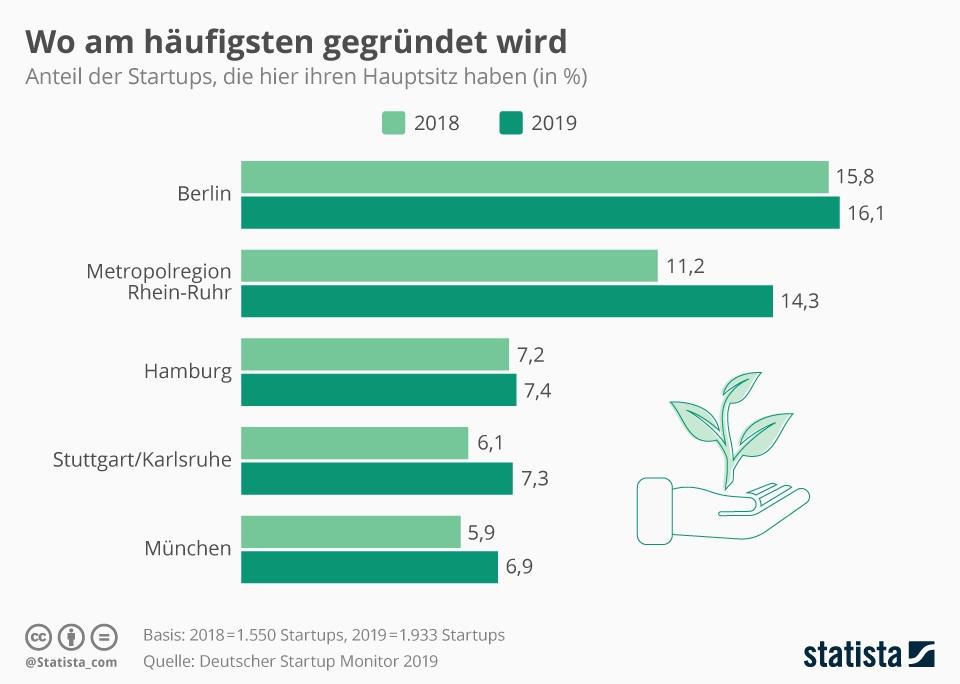 Infografik: Wo am häufigsten gegründet wird | Statista