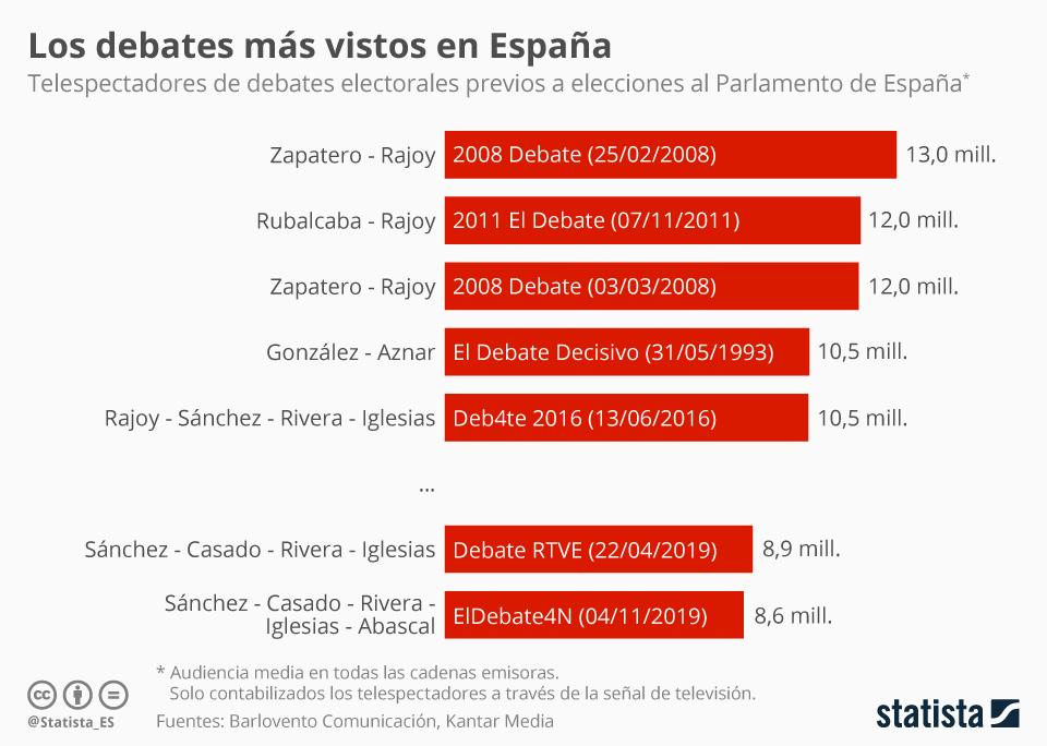Infografía: Los debates más vistos en España | Statista