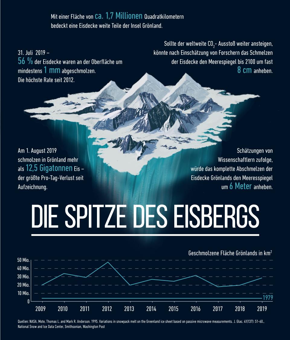 Infografik: Die Spitze des Eisbergs | Statista