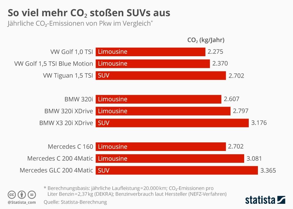So viel mehr CO2 stoßen SUVs aus | Statista