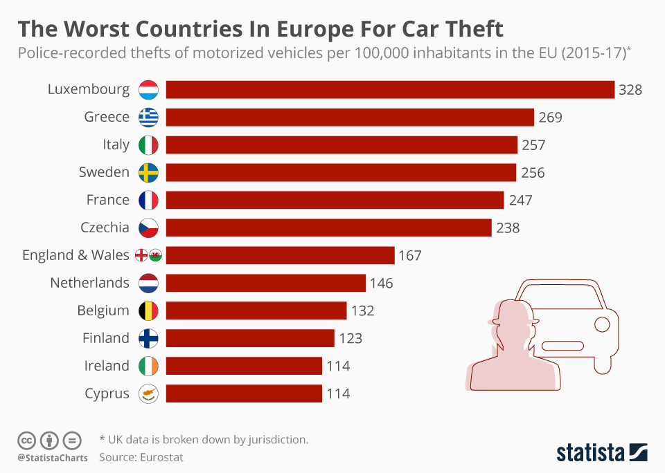 Infographic: The Worst Countries In Europe For Car Theft | Statista