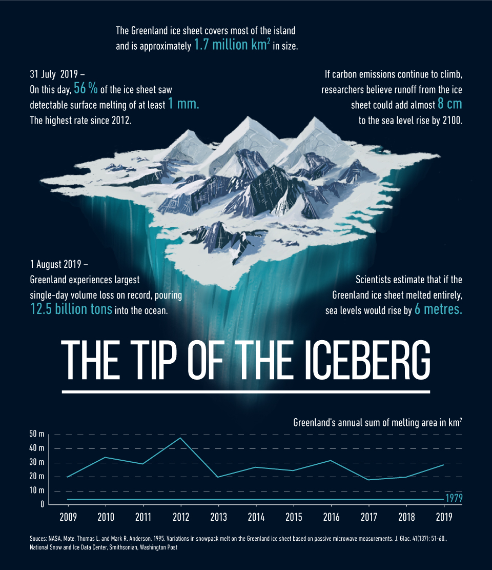 Infographic: The tip of the iceberg | Statista