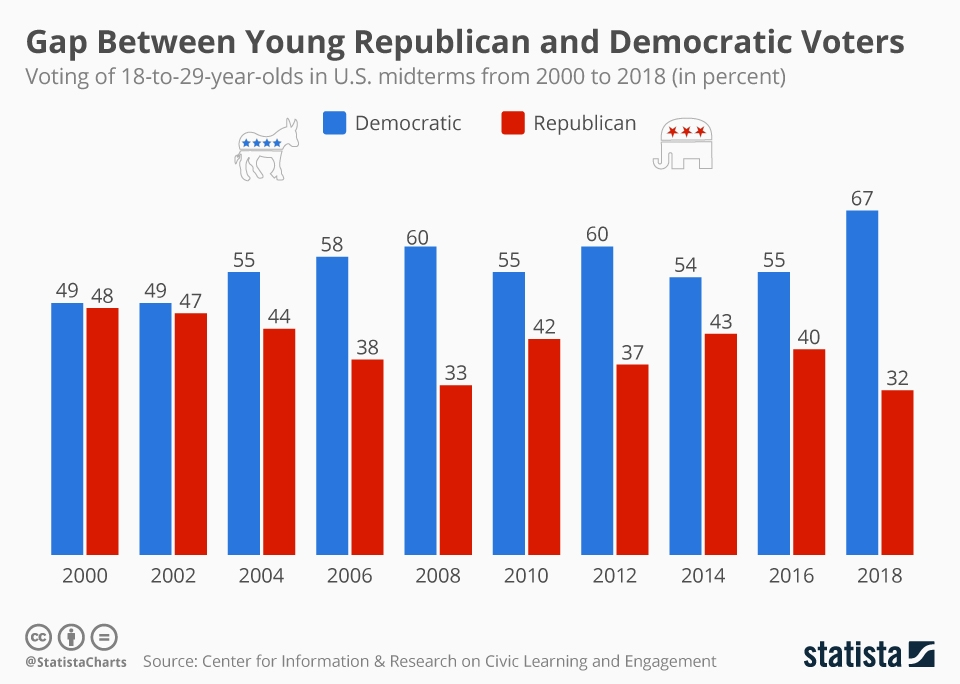 Infographic: Young Americans Became More Partisan During 2018 Midterms | Statista