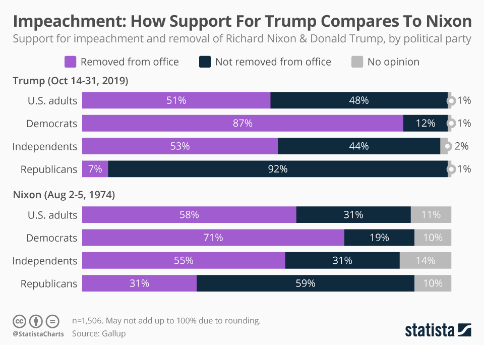 Infographic: Impeachment: How Support For Trump Compares To Nixon  | Statista