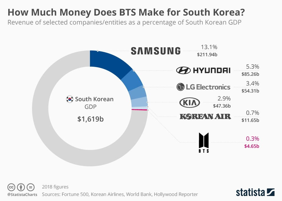 Infographic: How Much Money Does BTS Make for South Korea? | Statista