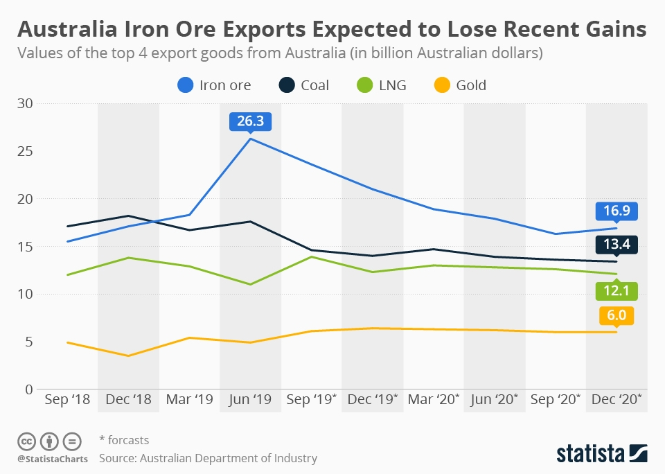 Infographic: Australia's Most Important Export Good Dwindles in Value | Statista