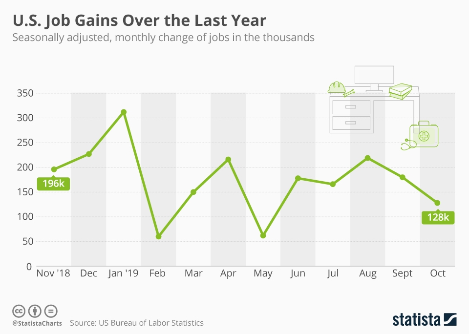 Infographic: U.S. Job Gains Over the Last Year   Statista