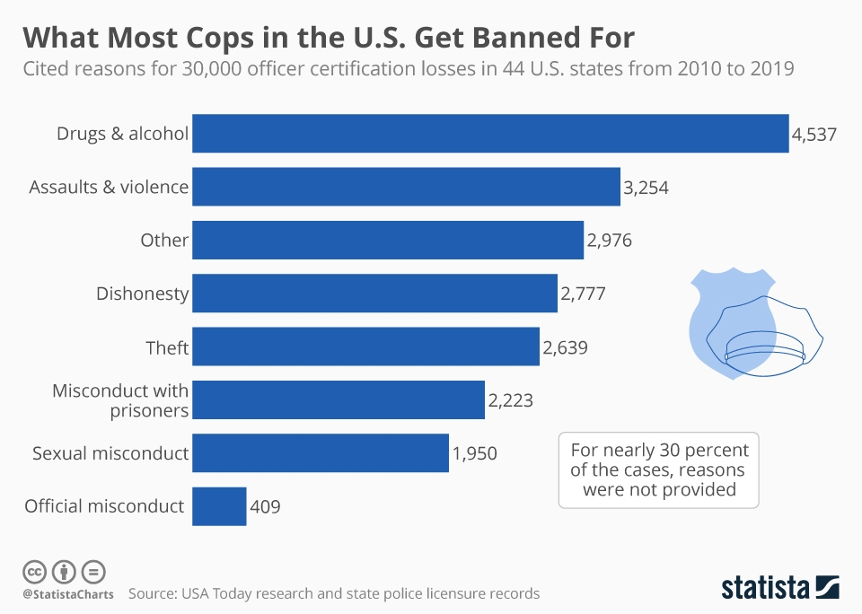 Infographic: What Most Cops in the U.S. Get Banned For | Statista