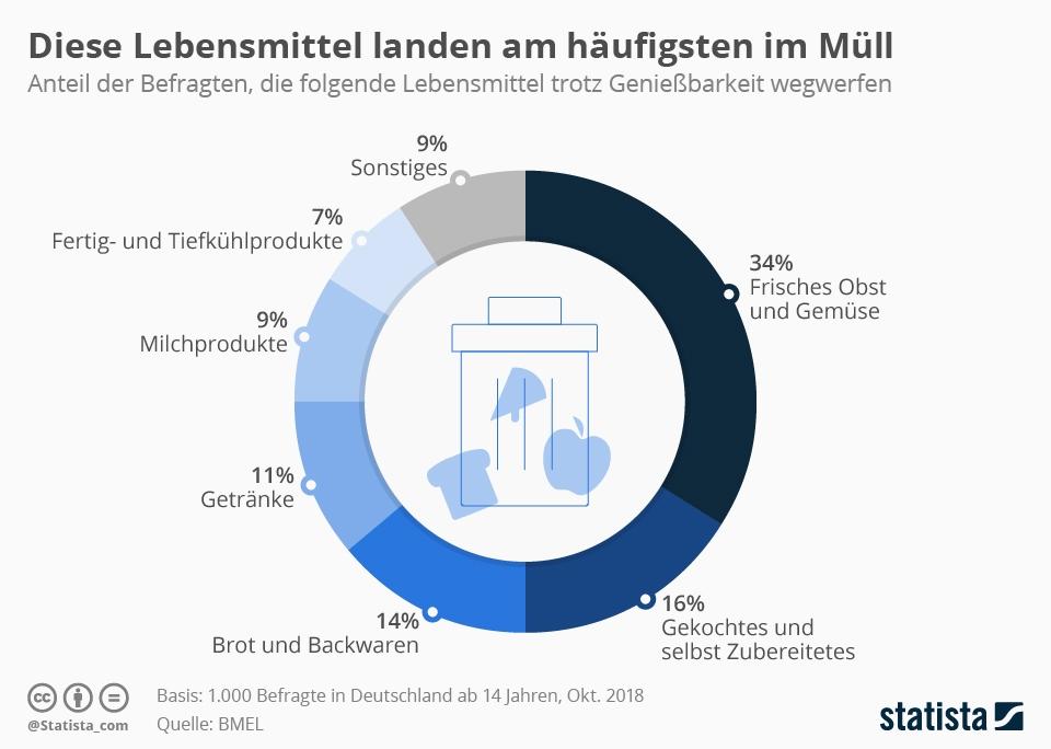 Infografik: Diese Lebensmittel landen am häufigsten im Müll | Statista