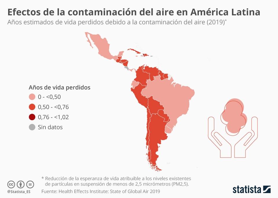 Infografía: ¿Qué tan perjudicial es la contaminación del aire en América Latina? | Statista