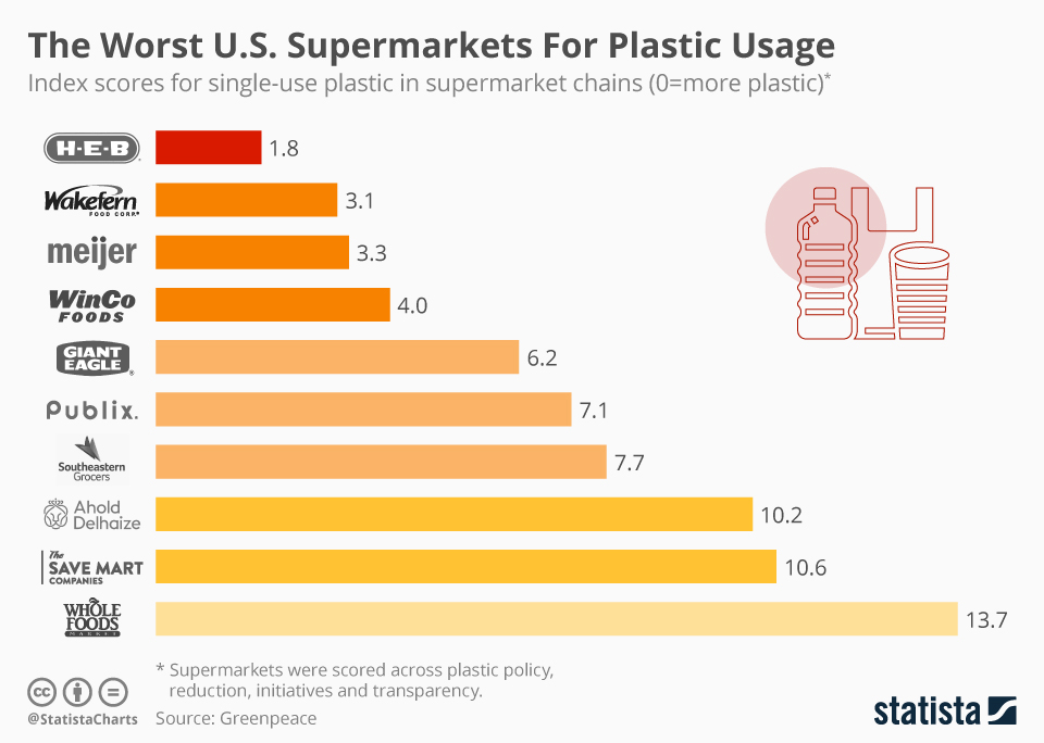 Infographic: The Worst U.S. Supermarkets For Plastic Usage  | Statista
