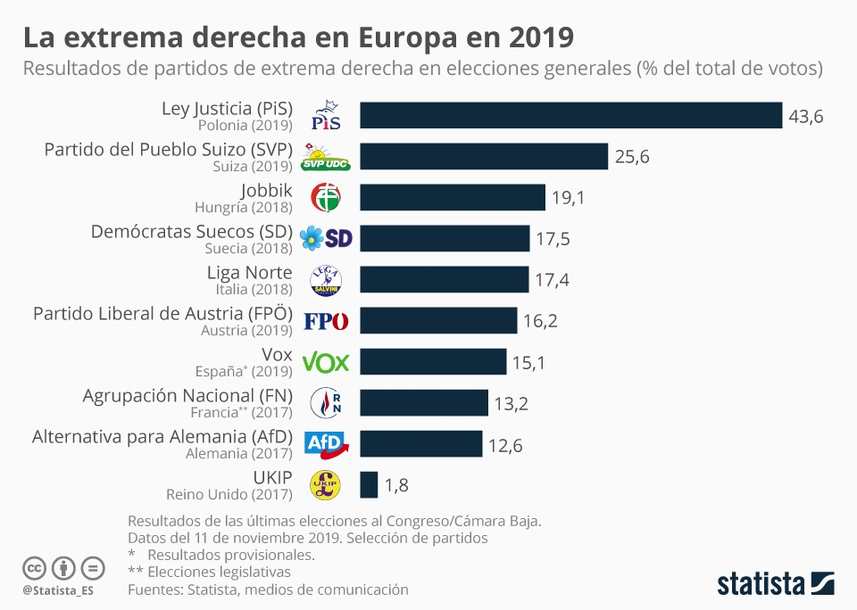 Infografía: Los partidos de ultraderecha con más apoyo en Europa | Statista
