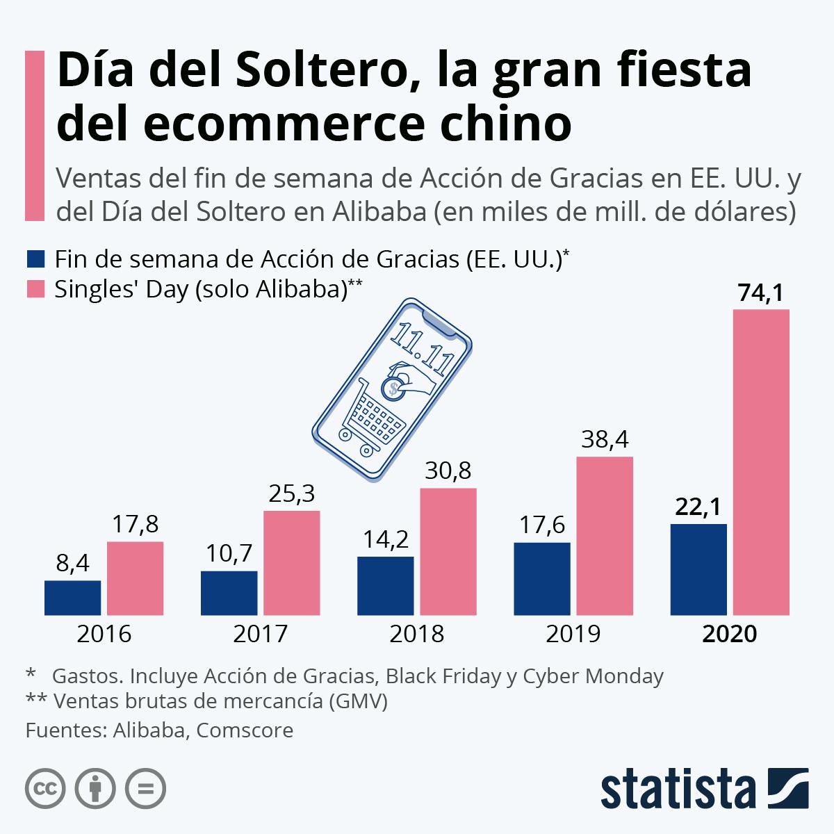 Infografía: La locura consumista del Día del Soltero chino | Statista