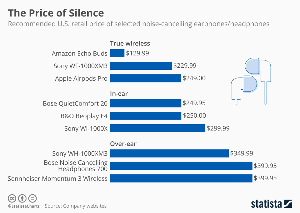 Infographic: The Price of Silence | Statista