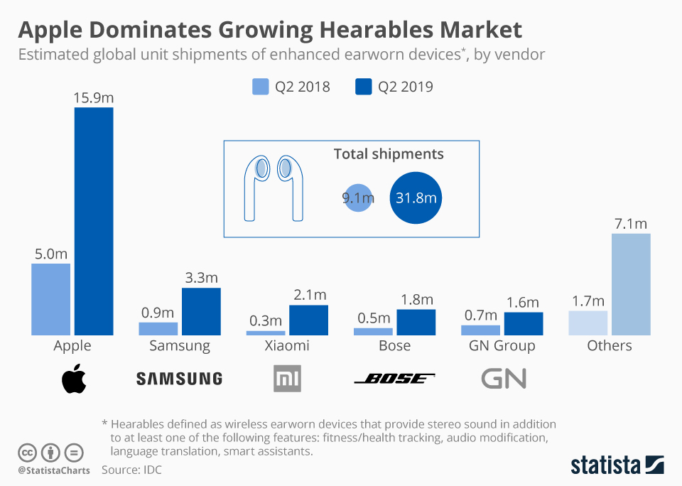 Infographic: Apple Dominates Growing Hearables Market | Statista