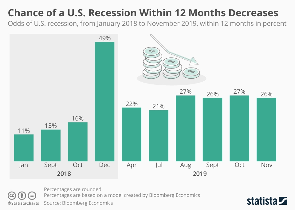 Infographic: Chance of a U.S. Recession Within 12 Months Decreases | Statista