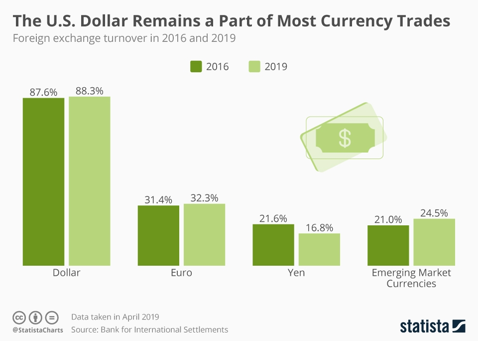 Infographic: The U.S. Dollar Remains A Part of Most Currency Trades | Statista