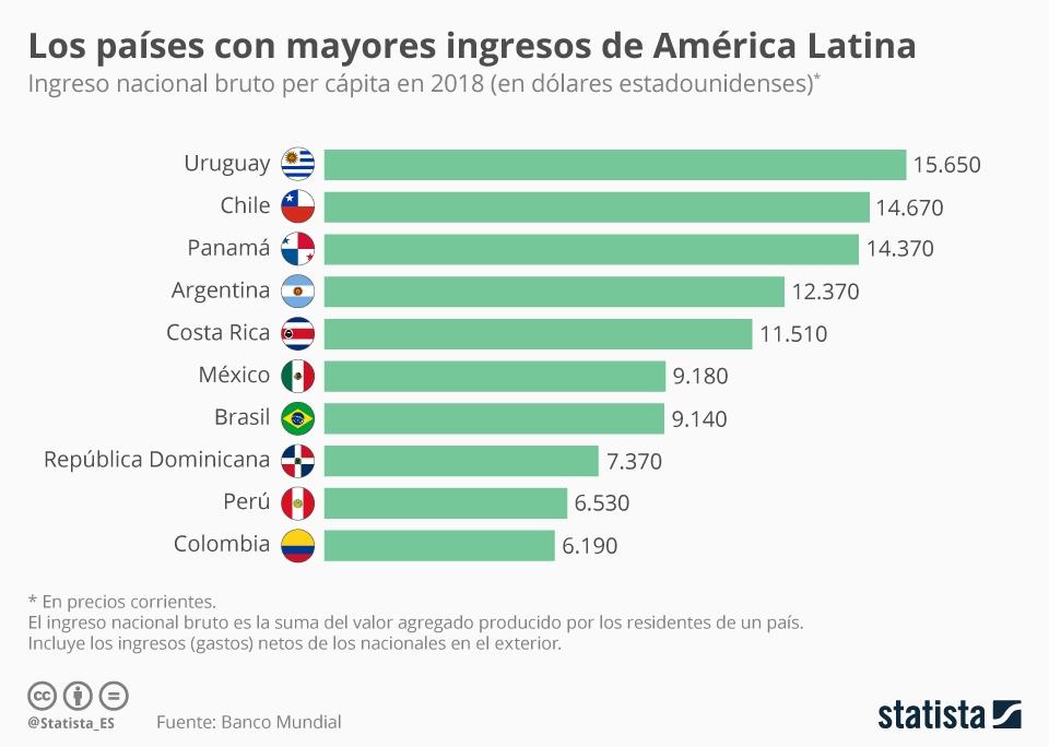 Infografía: Los países latinoamericanos con mayores ingresos | Statista