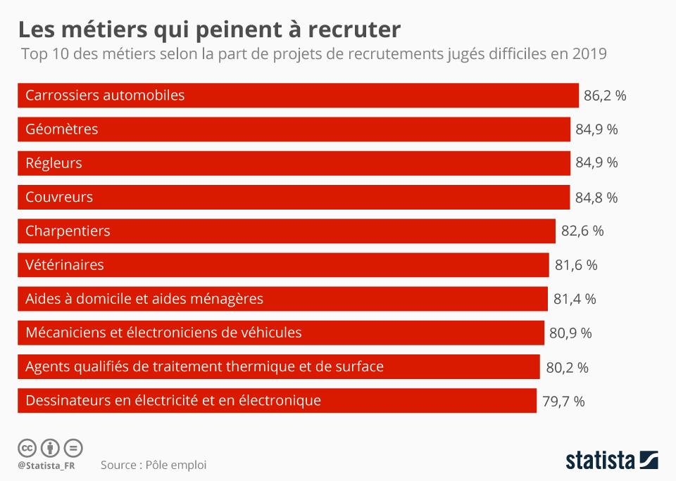 Infographie: Les métiers qui peinent à recruter   Statista