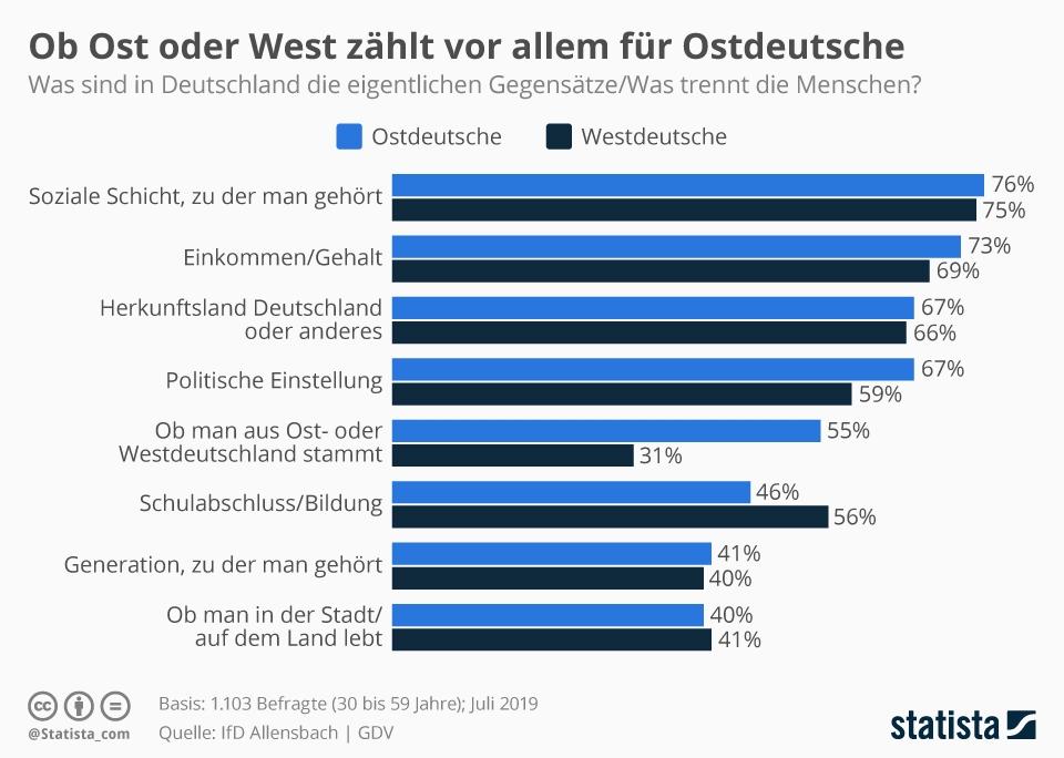 Infografik: Ob Ost oder West zählt vor allem für Ostdeutsche | Statista