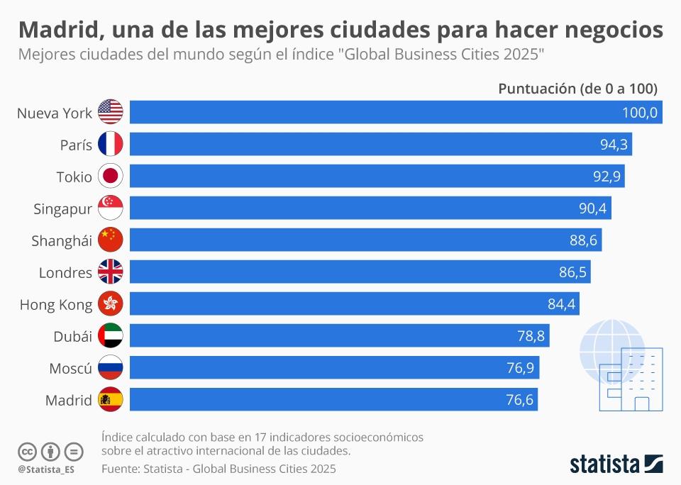 Infografía: Madrid, entre las mejores ciudades para hacer negocios | Statista
