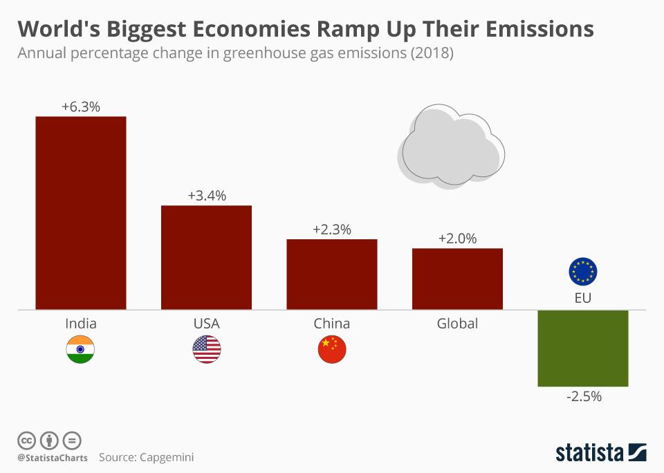 Infographic: World's Biggest Economies Ramp Up Their Emissions | Statista