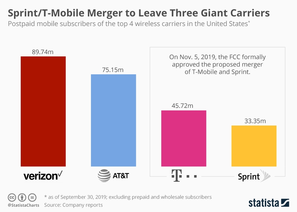 Infographic: Sprint/T-Mobile Merger to Leave Three Giant Carriers | Statista
