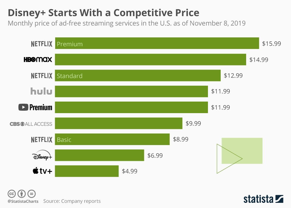 Infographic: Price of Ad-free Streaming Services Cost Monthly | Statista