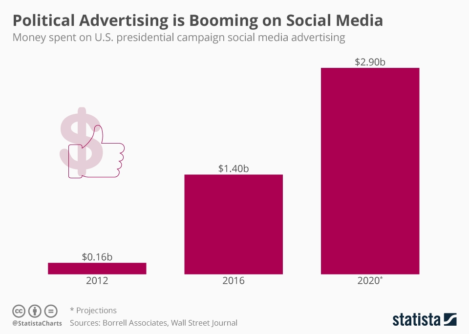 Infographic: Social Media Political Advertising to Increase in 2020 | Statista