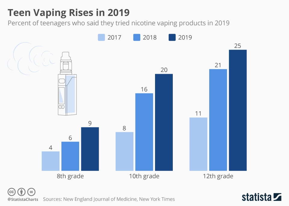 Teen Vaping Rises in 2019 | Statista