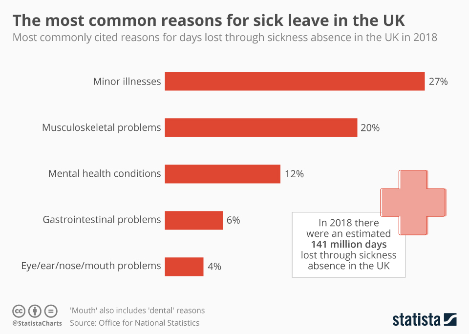 Infographic: The most common reasons for sick leave in the UK   Statista