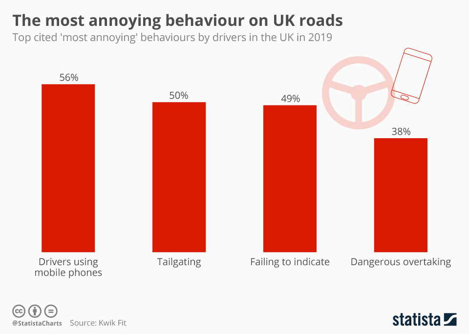Infographic: The most annoying behaviour on UK roads | Statista