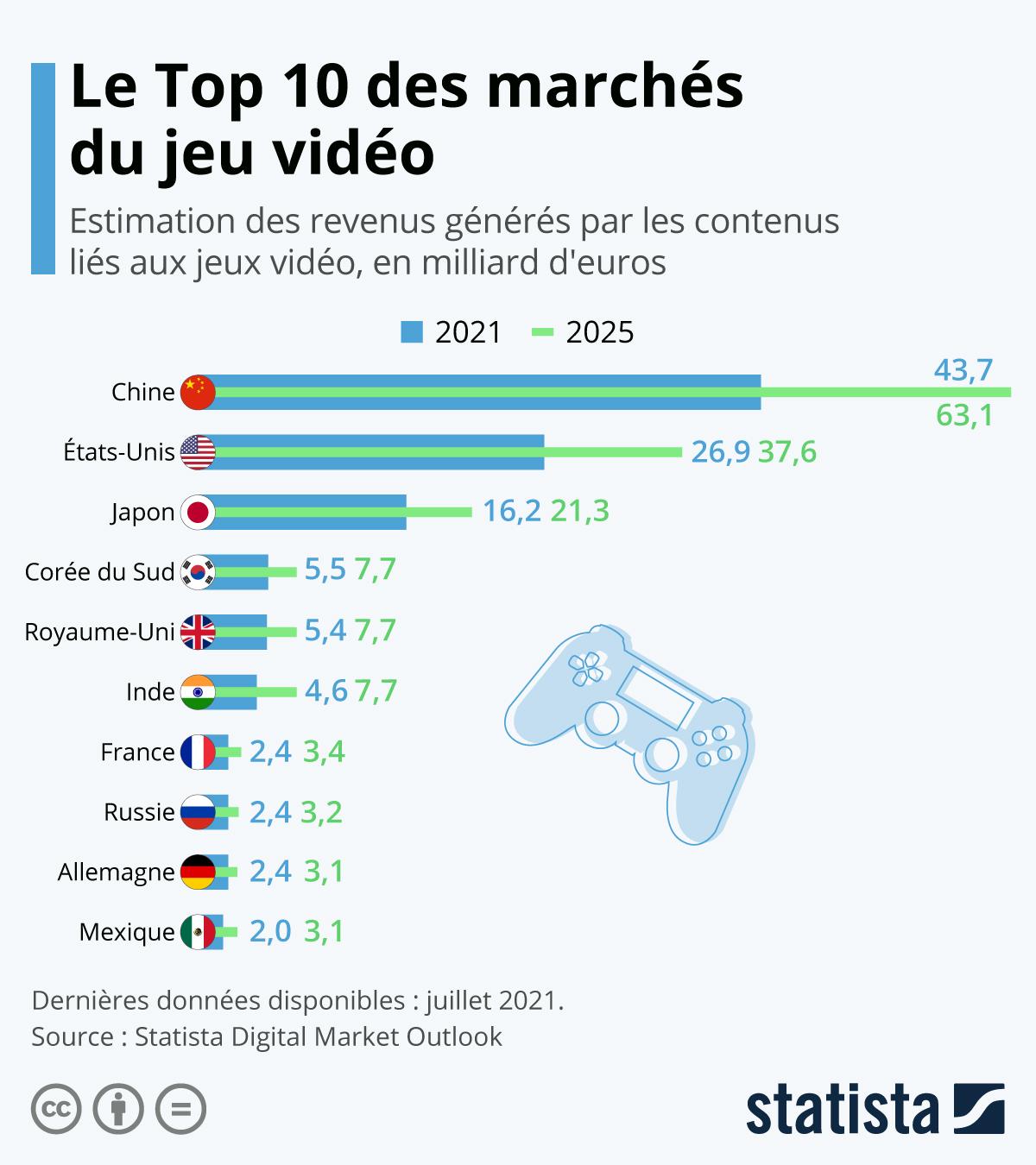 Infographie: Les leaders du marché mondial du jeu vidéo | Statista