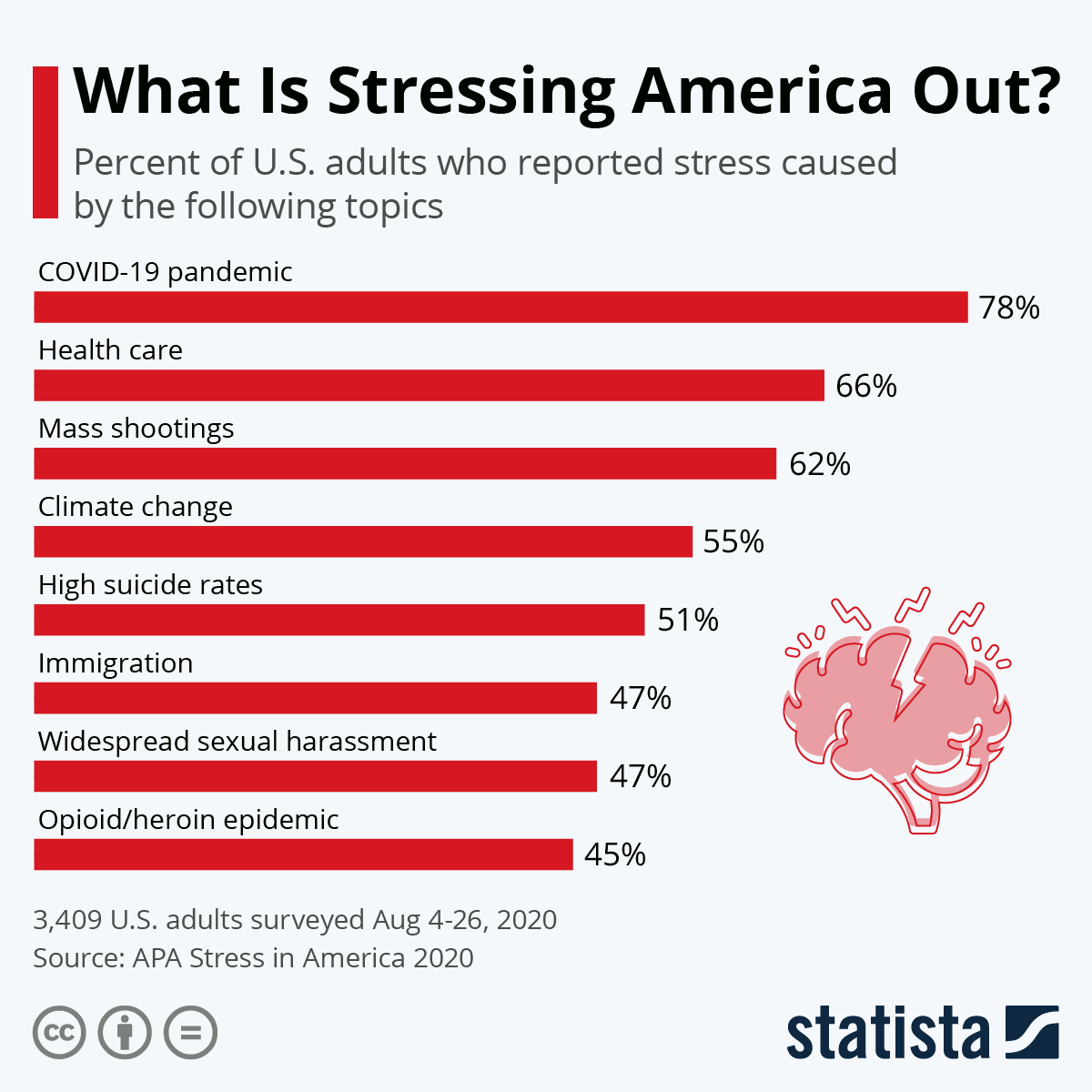 Infographic: What Is Stressing America Out? | Statista