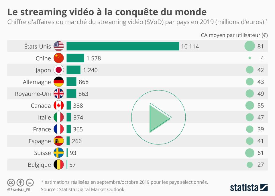 Infographie: Le streaming vidéo à la conquête du monde | Statista