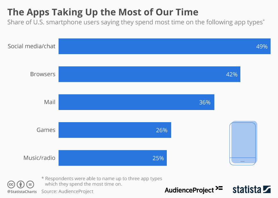 Infographic: The Apps Taking Up the Most of Our Time | Statista