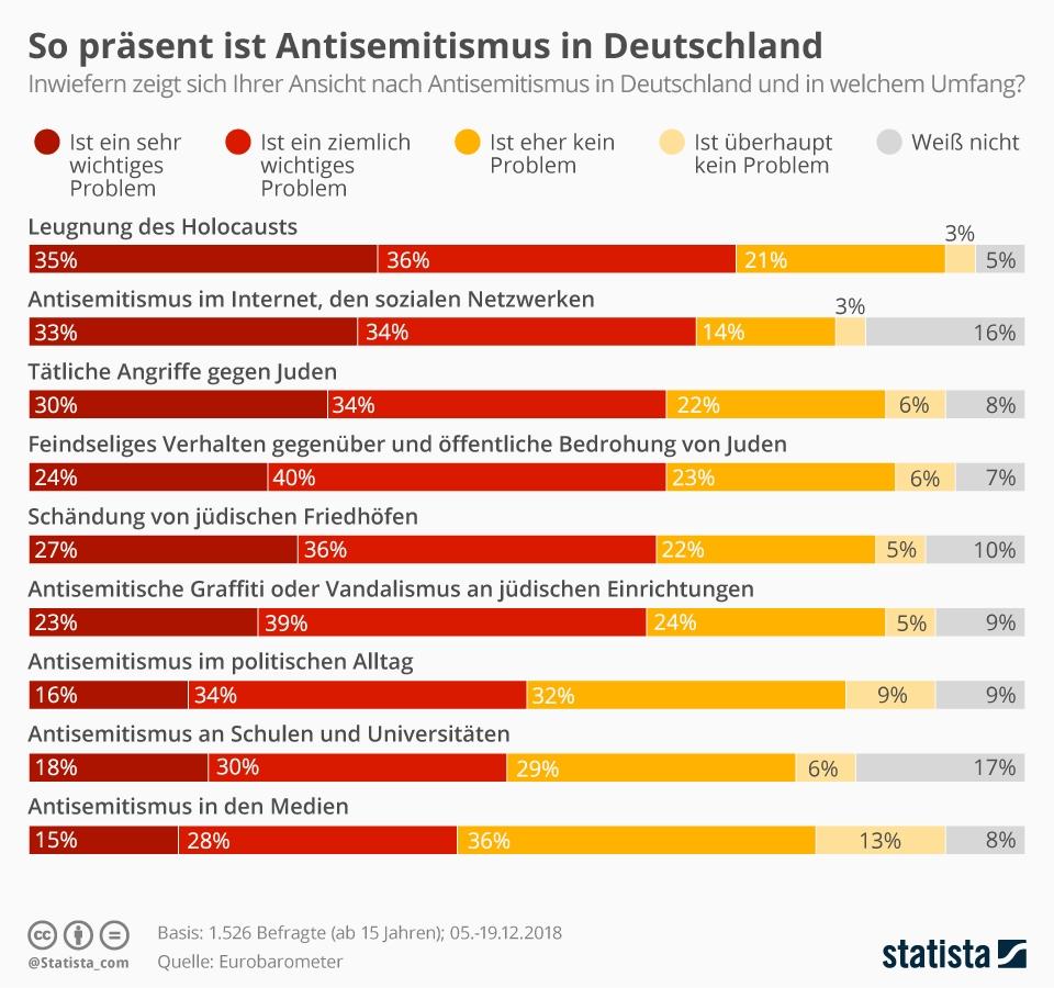 Infografik: So präsent ist Antisemitismus in Deutschland   Statista