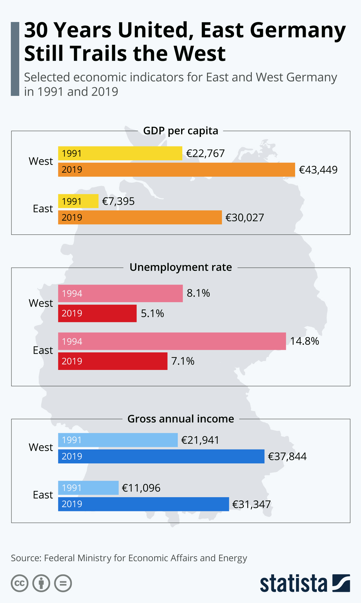 Infographic: 30 Years United, East Germany Still Trails the West | Statista